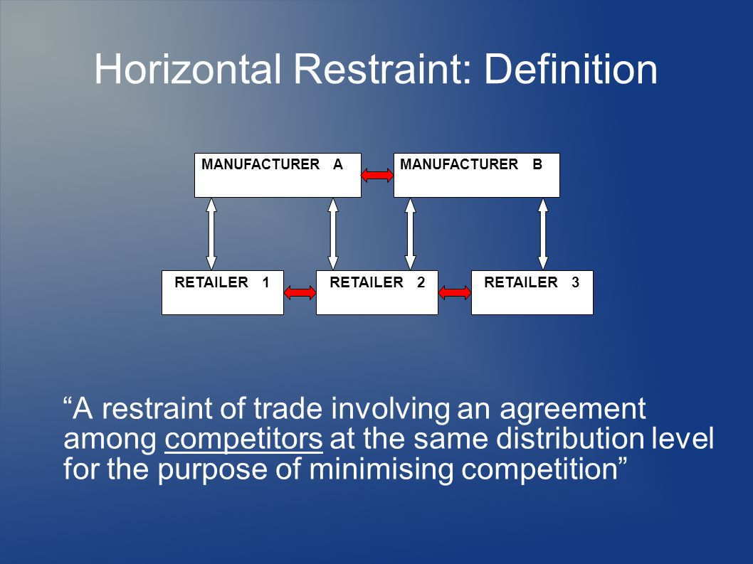 Horizontal Restraint: Definition A restraint of trade involving an agreement among competitors at the same distribution level for the purpose of minimising competition MANUFACTURER AMANUFACTURER B RETAILER 1 RETAILER 2 RETAILER 3