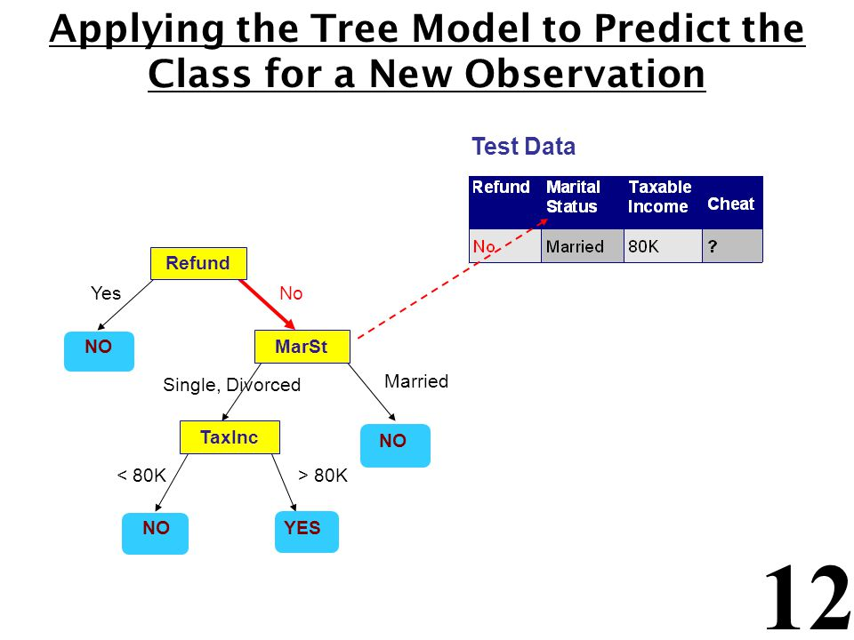 12 Applying the Tree Model to Predict the Class for a New Observation Refund MarSt TaxInc YES NO YesNo Married Single, Divorced < 80K> 80K Test Data