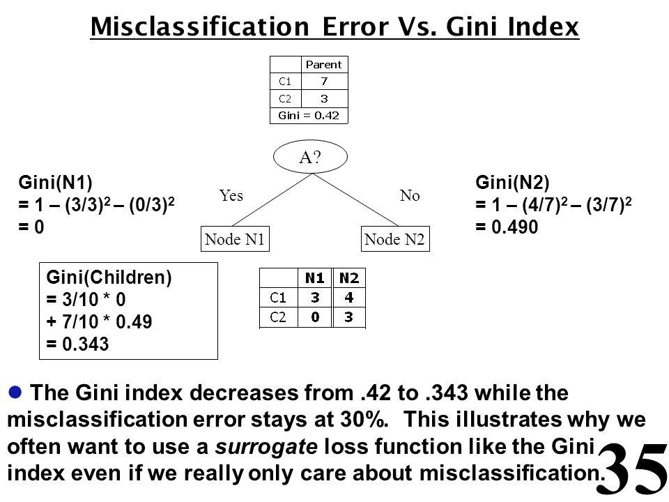 35 Misclassification Error Vs.