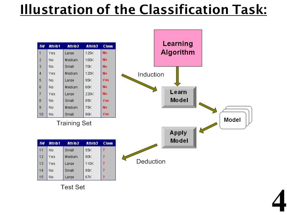 4 Illustration of the Classification Task: Learning Algorithm Model