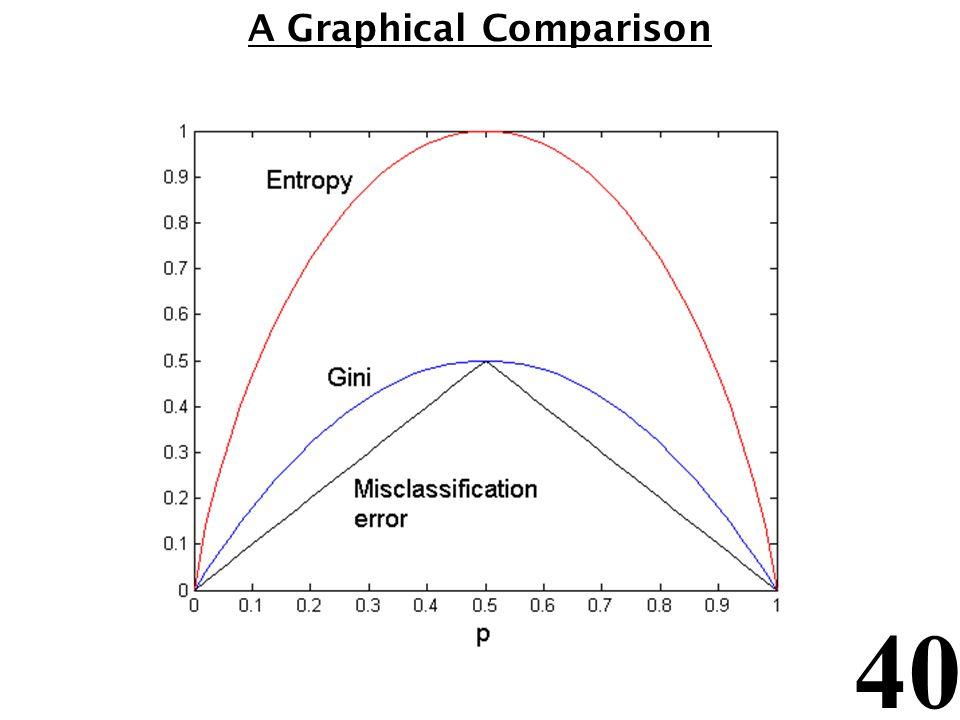 40 A Graphical Comparison