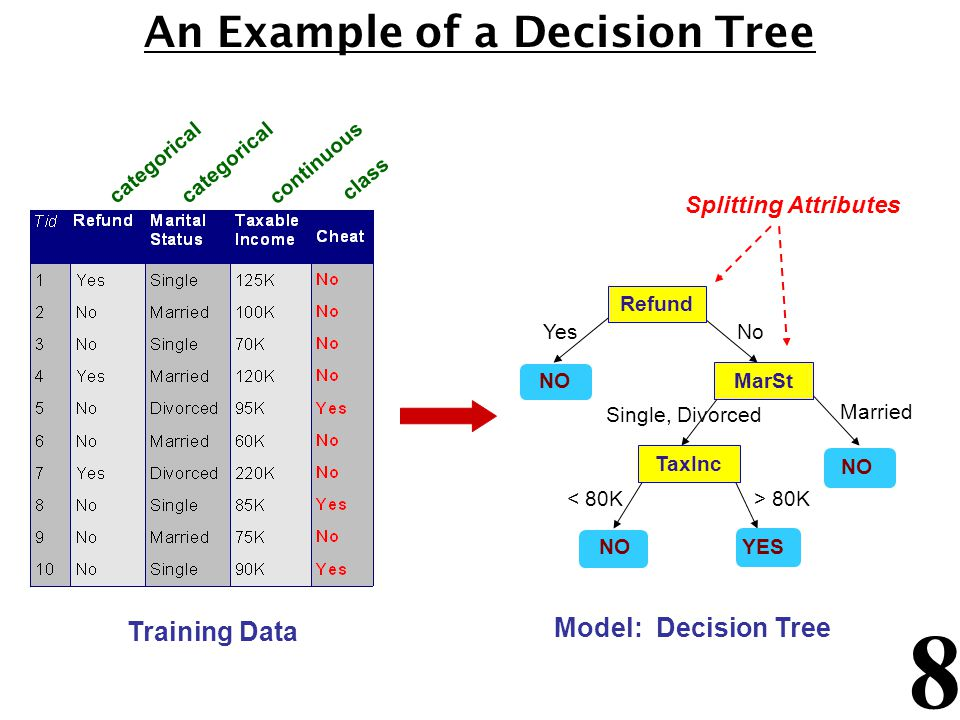 8 An Example of a Decision Tree categorical continuous class Refund MarSt TaxInc YES NO YesNo Married Single, Divorced < 80K> 80K Splitting Attributes Training Data Model: Decision Tree