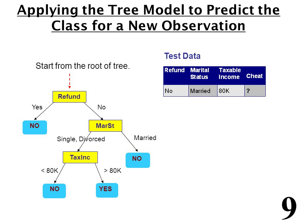 9 Applying the Tree Model to Predict the Class for a New Observation Refund MarSt TaxInc YES NO YesNo Married Single, Divorced < 80K> 80K Test Data Start from the root of tree.