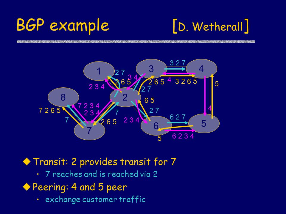 BGP example [ D. Wetherall ] uTransit: 2 provides transit for 7 7 reaches and is reached via 2 uPeering: 4 and 5 peer exchange customer traffic 34 6 5