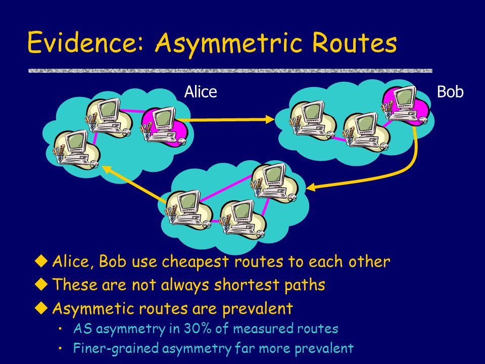 Evidence: Asymmetric Routes AliceBob uAlice, Bob use cheapest routes to each other uThese are not always shortest paths uAsymmetic routes are prevalen