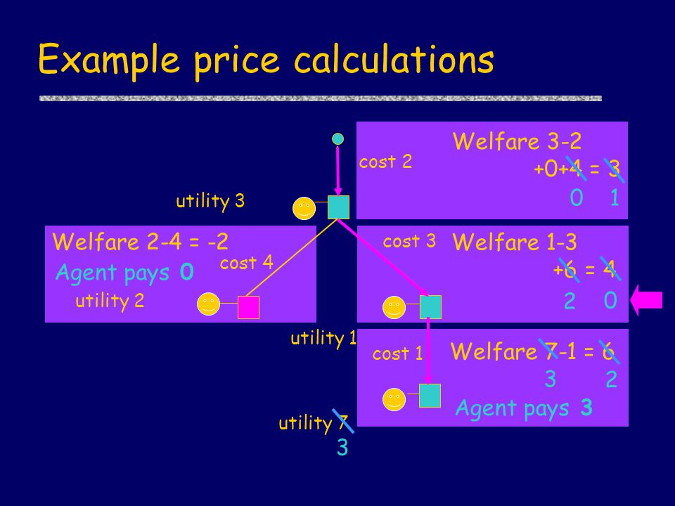 Welfare 2-4 = -2 Welfare 7-1 = 6 Welfare 1-3 +6 = 4 Welfare 3-2 +0+4 = 3 Example price calculations cost 2 utility 3 utility 7 utility 1 utility 2 cost 1 cost 3 cost 4 Agent pays 0 Agent pays 3 3 2 3 2 0 01
