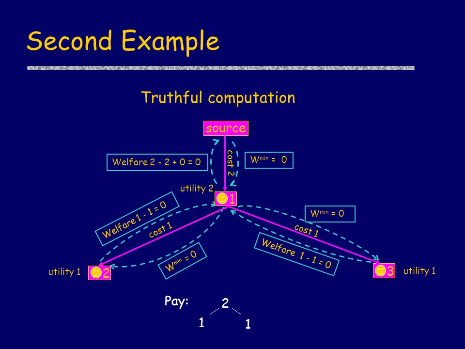 Second Example utility 1 cost 1 cost 2 utility 2 Welfare 2 - 2 + 0 = 0 W min = 0 cost 1 utility 1 W min = 0 Welfare 1 - 1 = 0 W min = 0 Truthful computation 1 source 3 2 Pay: 2 1 1