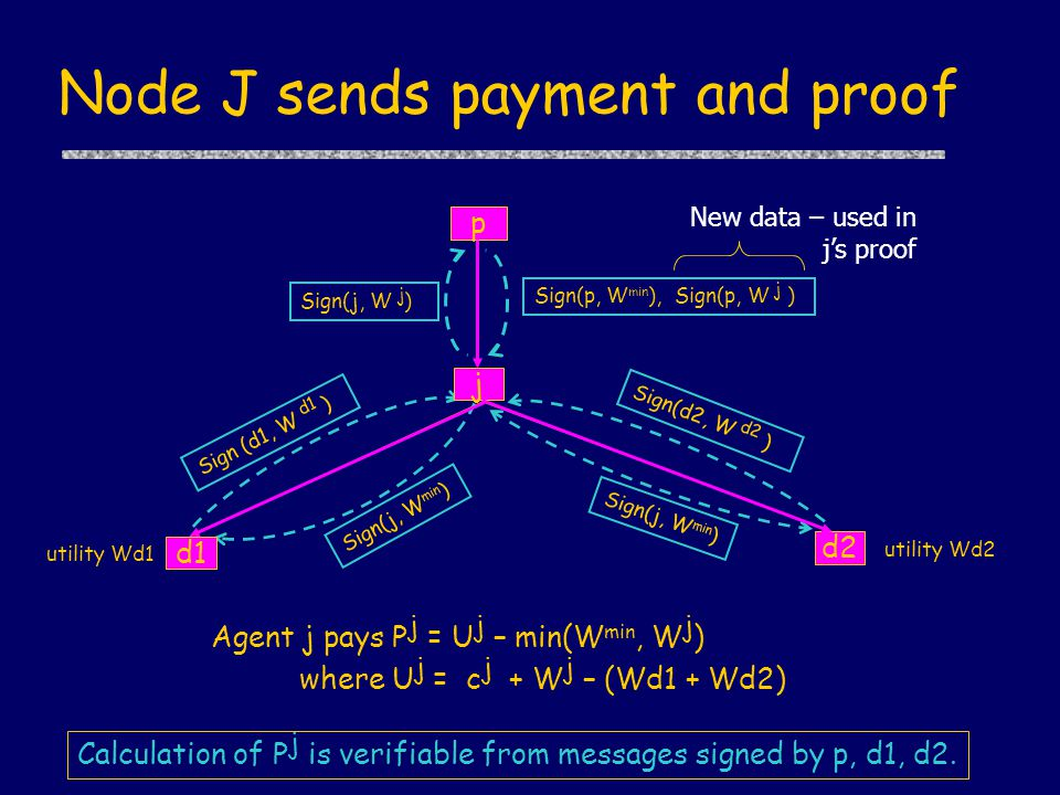 Node J sends payment and proof utility Wd1 Sign(j, W j ) Sign(p, W min ), Sign(p, W j ) utility Wd2 Sign(d2, W d2 ) Sign (d1, W d1 ) Sign(j, W min ) Agent j pays P j = U j – min(W min, W j ) where U j = c j + W j – (Wd1 + Wd2) j p d2 d1 New data – used in j's proof Calculation of P j is verifiable from messages signed by p, d1, d2.