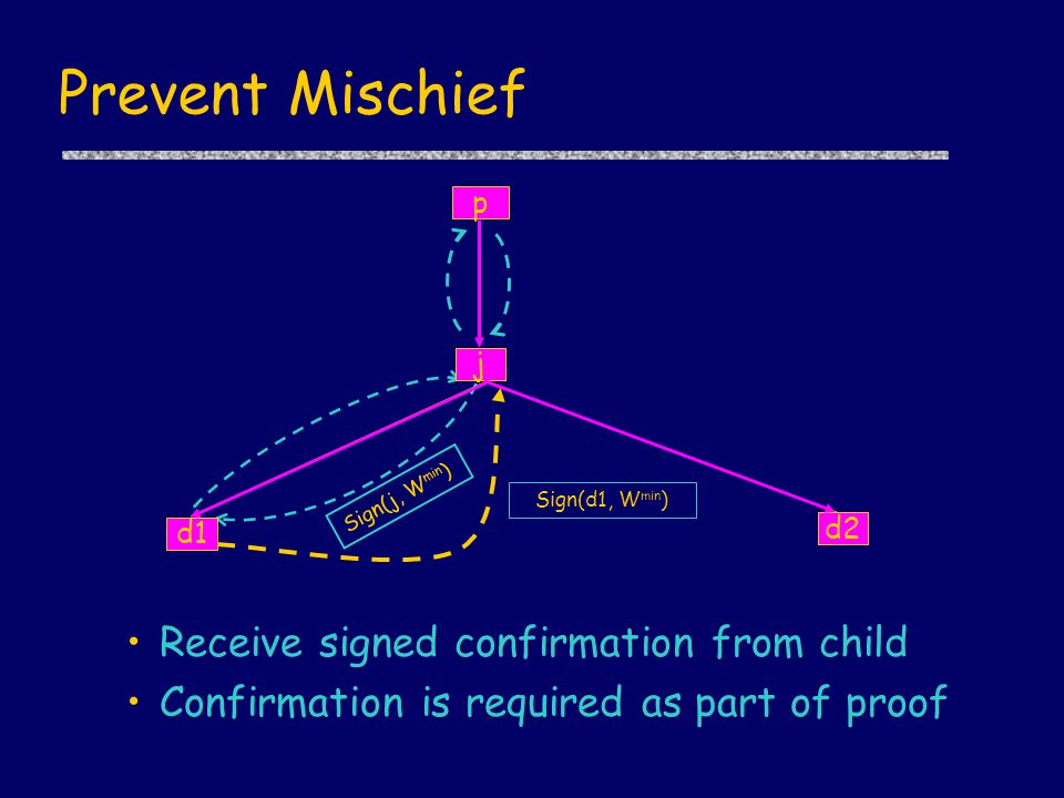 Prevent Mischief Receive signed confirmation from child Confirmation is required as part of proof Sign(j, W min ) j p d2 d1 Sign(d1, W min )