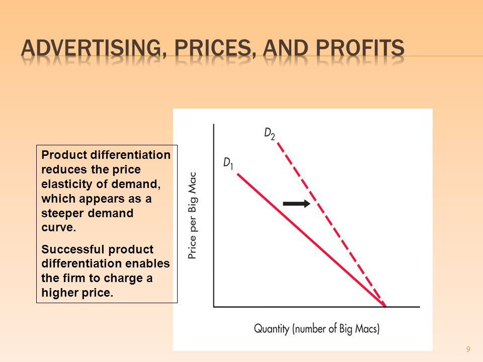 9 Product differentiation reduces the price elasticity of demand, which appears as a steeper demand curve.