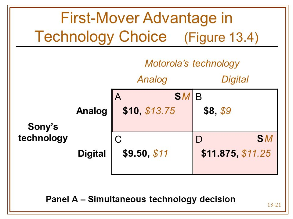 13-21 Motorola's technology AnalogDigital Sony's technology Analog A $10, $13.75 B $8, $9 Digital C $9.50, $11 D $11.875, $11.25 First-Mover Advantage in Technology Choice (Figure 13.4) Panel A – Simultaneous technology decision S S M M