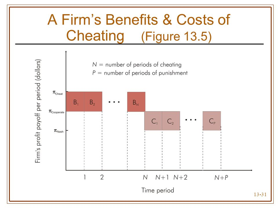 13-31 A Firm's Benefits & Costs of Cheating (Figure 13.5)
