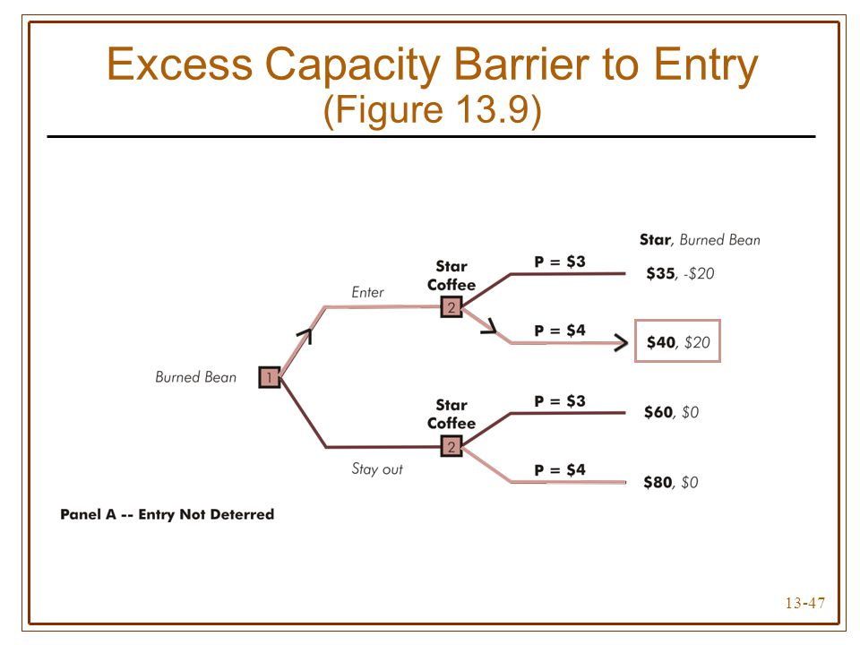 13-47 Excess Capacity Barrier to Entry (Figure 13.9)