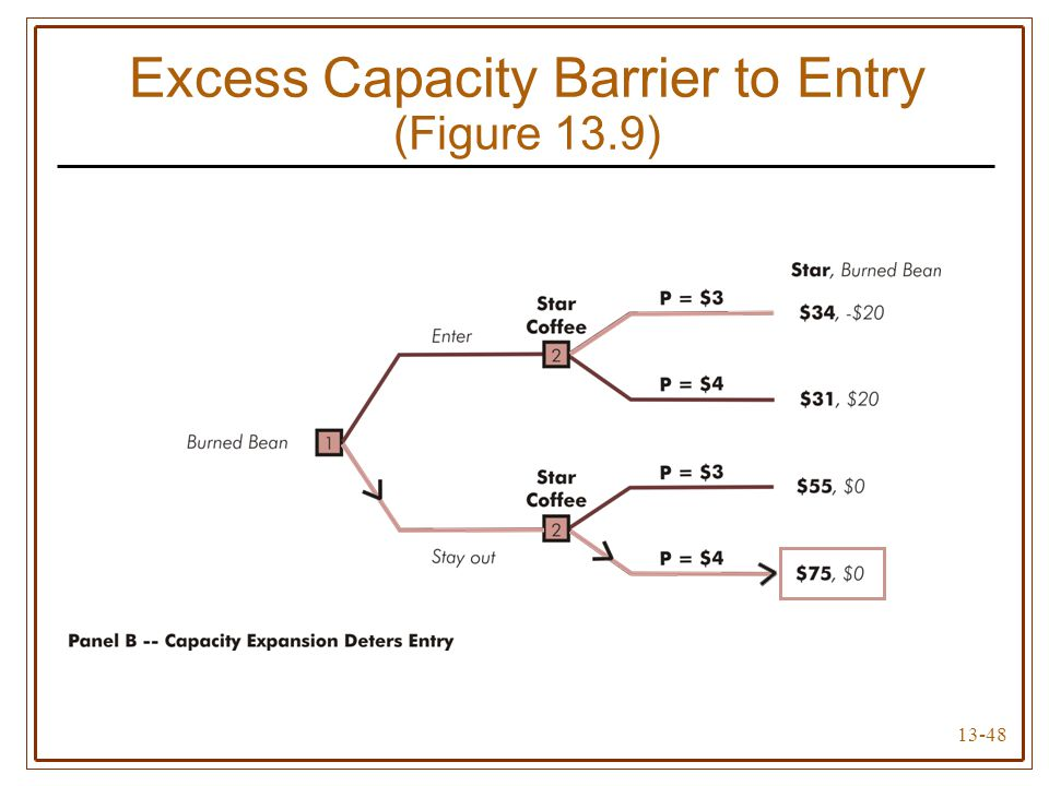 13-48 Excess Capacity Barrier to Entry (Figure 13.9)
