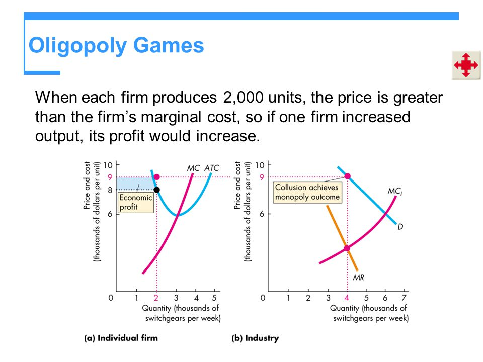 Oligopoly Games When each firm produces 2,000 units, the price is greater than the firm's marginal cost, so if one firm increased output, its profit would increase.