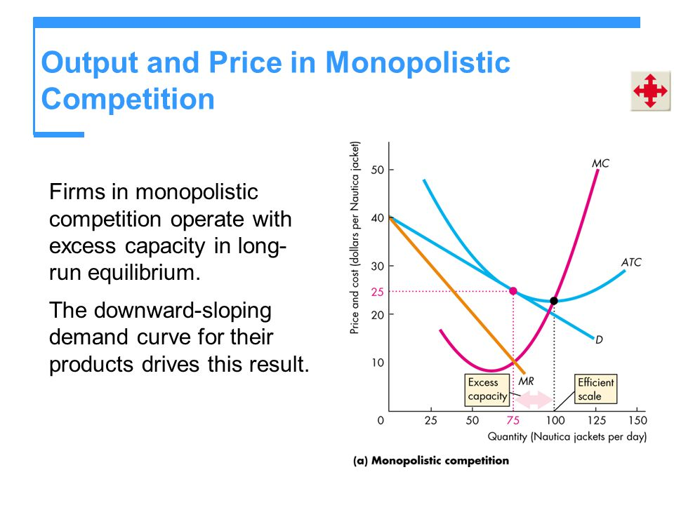 Output and Price in Monopolistic Competition Firms in monopolistic competition operate with excess capacity in long- run equilibrium. The downward-slo