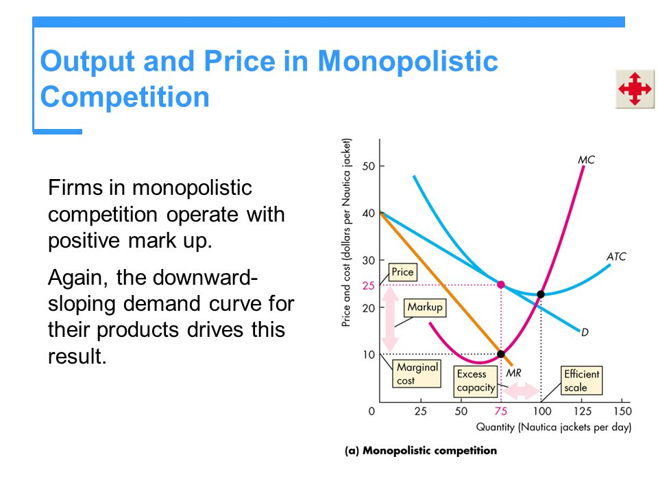 Output and Price in Monopolistic Competition Firms in monopolistic competition operate with positive mark up. Again, the downward- sloping demand curv
