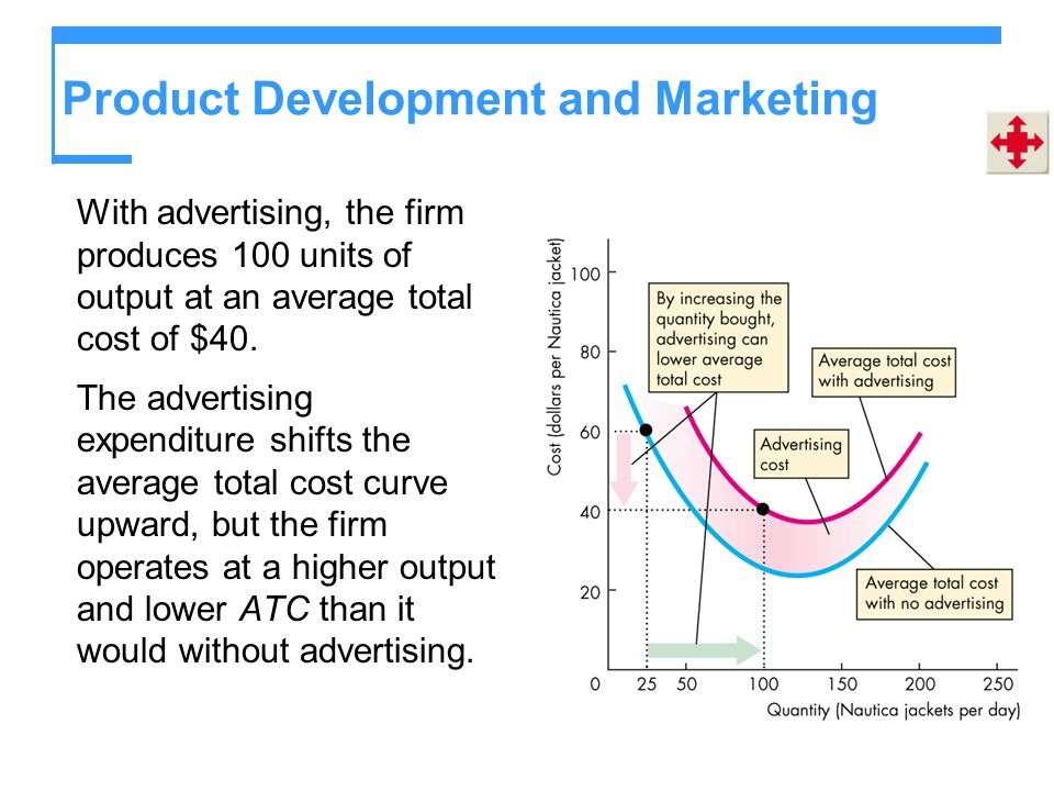 Product Development and Marketing With advertising, the firm produces 100 units of output at an average total cost of $40. The advertising expenditure
