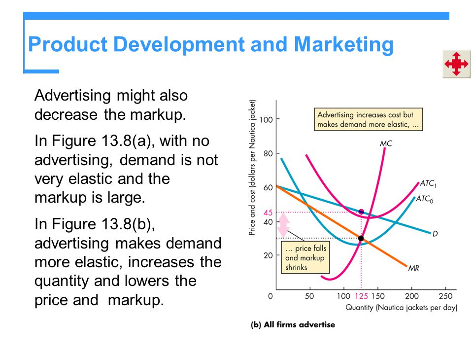 Product Development and Marketing Advertising might also decrease the markup. In Figure 13.8(a), with no advertising, demand is not very elastic and t