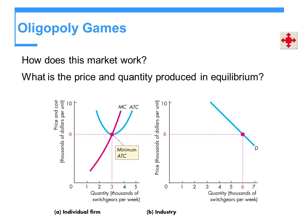 Oligopoly Games How does this market work? What is the price and quantity produced in equilibrium?