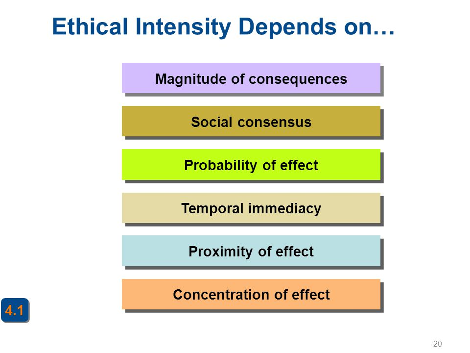 20 Ethical Intensity Depends on… Concentration of effect Magnitude of consequences Social consensus Probability of effect Proximity of effect Temporal