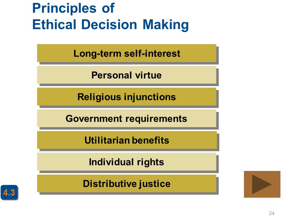 24 Principles of Ethical Decision Making Long-term self-interest Personal virtue Religious injunctions Government requirements Utilitarian benefits In