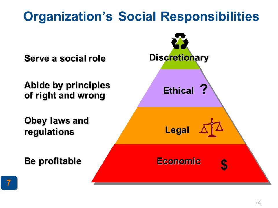 50 Organization's Social Responsibilities Abide by principles of right and wrong Obey laws and regulations Ethical Legal Economic Discretionary Be pro