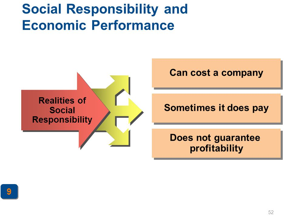 52 Social Responsibility and Economic Performance Realities of Social Responsibility Can cost a company Sometimes it does pay Does not guarantee profi