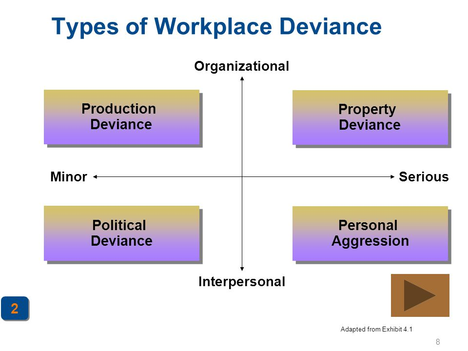8 Types of Workplace Deviance 2 2 Adapted from Exhibit 4.1 Production Deviance Property Deviance Political Deviance Personal Aggression MinorSerious O