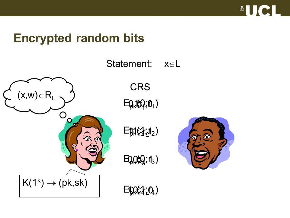 Encrypted random bits Statement: x  L CRS (x,w)  R L 01...0 11…1 00…1 10…0 K(1 k )  (pk,sk) c 1 c 2 c 3 c 4 E pk (0;r 1 ) E pk (1;r 2 ) E pk (0;r 3 ) E pk (1;r 4 ) c 1 1 ; r 2 c 3 0 ; r 4