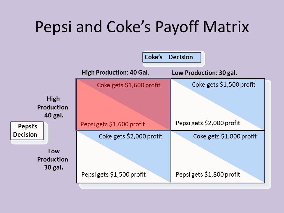Pepsi and Coke's Payoff Matrix Coke's Decision High Production High Production: 40 Gal. Coke gets $1,600 profit Pepsi gets $1,600 profit Coke gets $1,