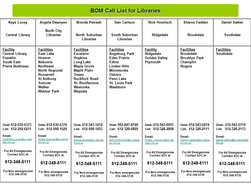 BOM Call List for Libraries Kaye Lucey Central Library Angela Dwanyen North City Libraries Brenda Petrash North Suburban Libraries Dan Carlson South Suburban Libraries Rick Hoenisch Ridgedale Sharon Fadden Brookdale Daniel Sather SouthdaleFacility Central Library Franklin South East Pierre Bottineau Desk: 612-630-6373 Cell: 612-290-6211 Email: catherine.e.lucey@co.henn epin.mn.us catherine.e.lucey@co.henn epin.mn.us catherine.e.lucey@co.henn epin.mn.us For All Emergencies Contact SOC at 612-348-5111 For Non-emergencies 612-348-5135Facilities East Lake Hosmer Nokomis Northeast North Regional Roosevelt St Anthony SumnerWalker Webber Park Desk: 612-630-6376 Cell: 612-998-1029 Email: angela.dwanyen@co.henne pin.mn.us angela.dwanyen@co.henne pin.mn.us For All Emergencies Contact SOC at 612-348-5111 For Non-emergencies 612-348-5135FacilitiesExcelsiorHopkins Long Lake Maple Grove Maple Plain Osseo Rockford Road St.