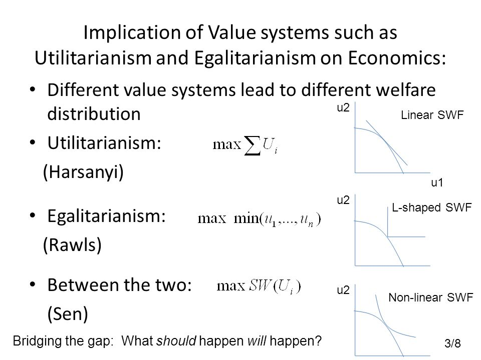 3/8 Implication of Value systems such as Utilitarianism and Egalitarianism on Economics: Different value systems lead to different welfare distribution Utilitarianism: (Harsanyi) Egalitarianism: (Rawls) Between the two: (Sen) Linear SWF u1 u2 L-shaped SWF u2 Non-linear SWF u2 Bridging the gap: What should happen will happen?