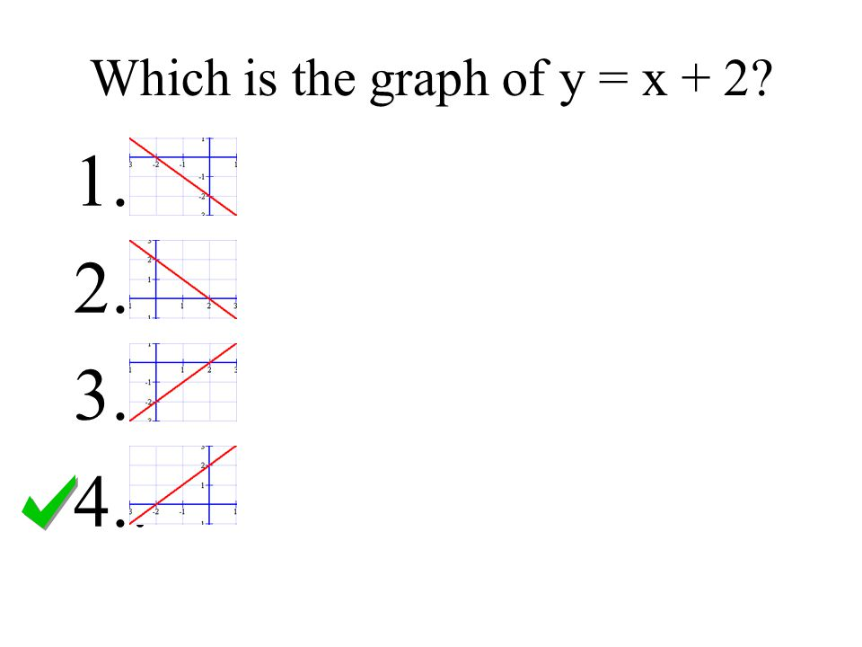 Which is the graph of y = x + 2? 1.. 2.. 3.. 4..