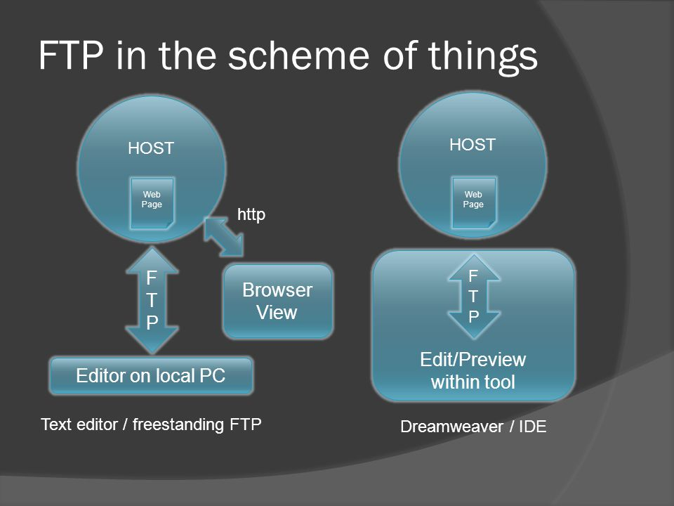 HOST FTP in the scheme of things HOST Editor on local PC Web Page FTPFTP Edit/Preview within tool Web Page FTPFTP Text editor / freestanding FTP Dreamweaver / IDE Browser View http