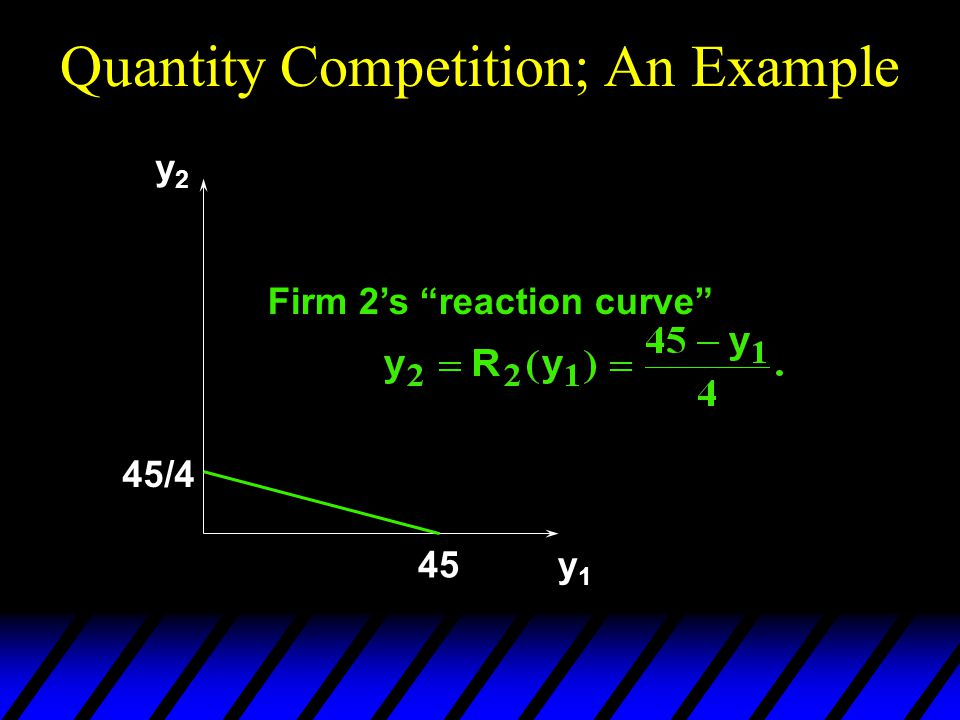 Quantity Competition; An Example y2y2 y1y1 Firm 2's reaction curve 45/4 45