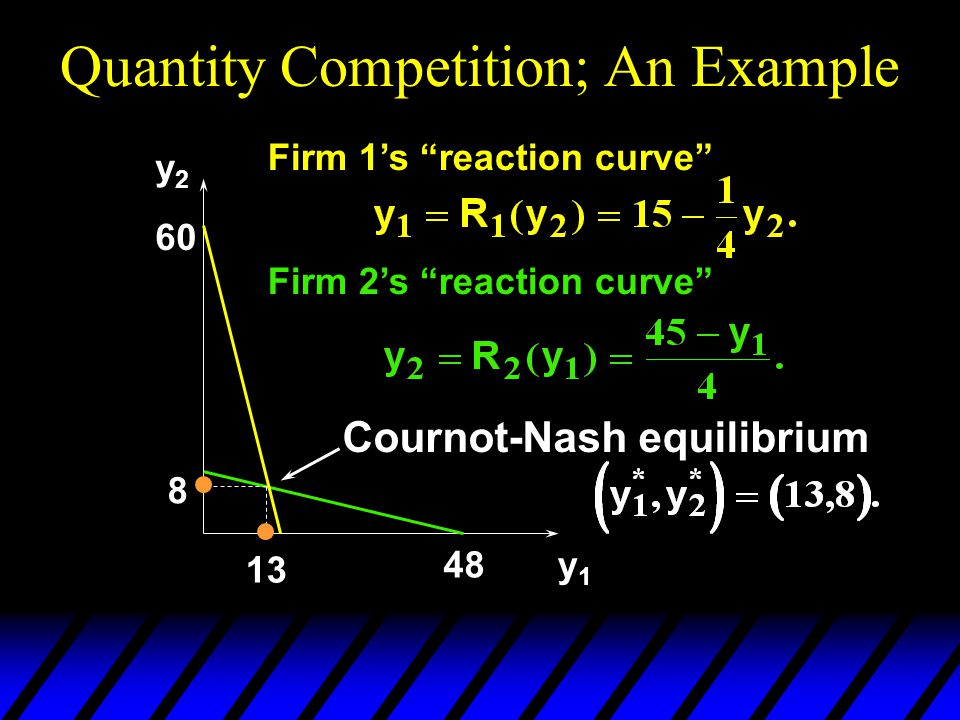 Quantity Competition; An Example y2y2 y1y1 Firm 2's reaction curve 48 60 Firm 1's reaction curve 8 13 Cournot-Nash equilibrium