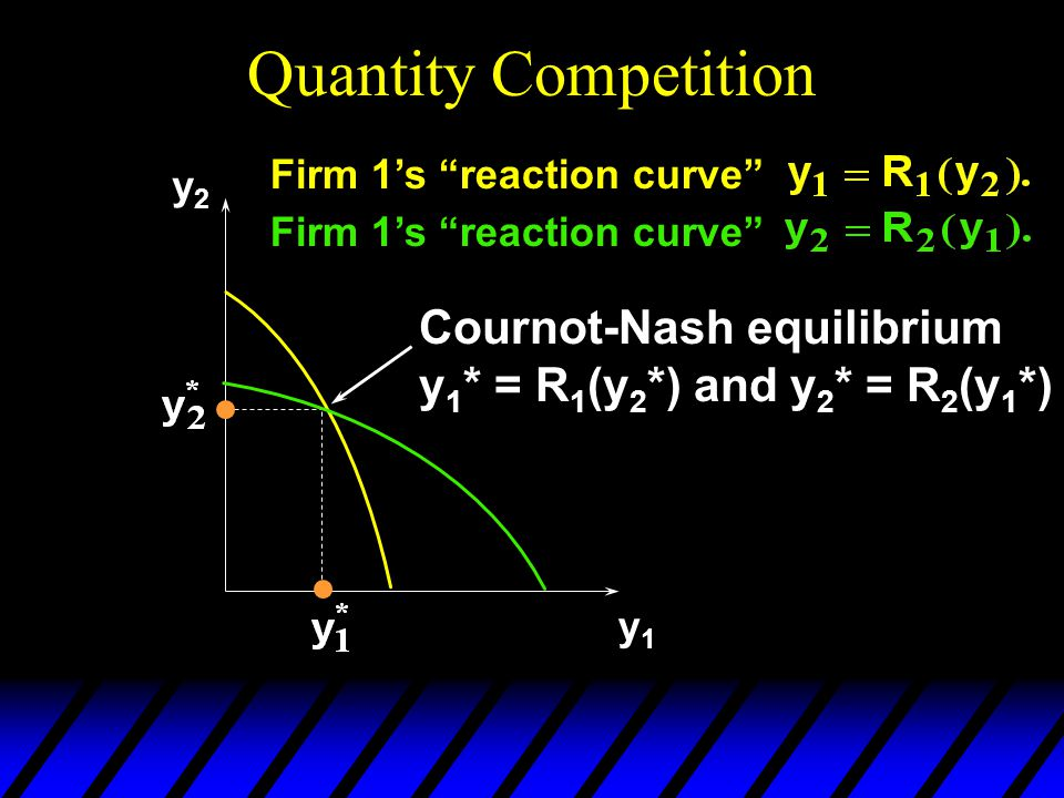 "Quantity Competition y2y2 y1y1 Firm 1's ""reaction curve"" Cournot-Nash equilibrium y 1 * = R 1 (y 2 *) and y 2 * = R 2 (y 1 *)"