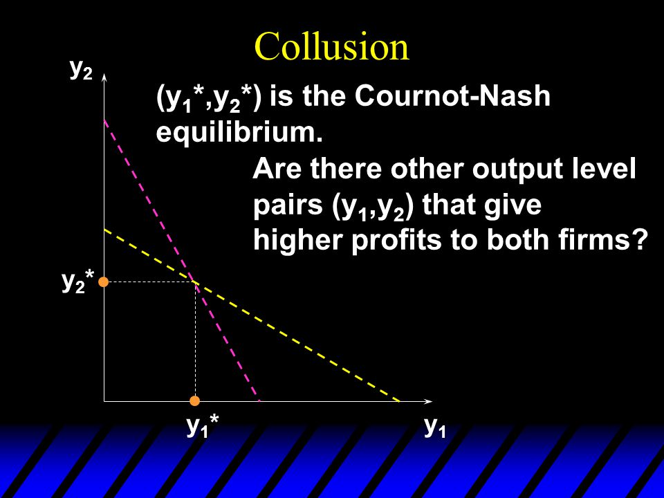Collusion y2y2 y1y1 y1*y1* y2*y2* Are there other output level pairs (y 1,y 2 ) that give higher profits to both firms? (y 1 *,y 2 *) is the Cournot-N