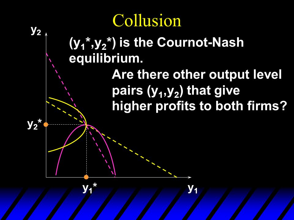 Collusion y2y2 y1y1 y1*y1* y2*y2* Are there other output level pairs (y 1,y 2 ) that give higher profits to both firms.