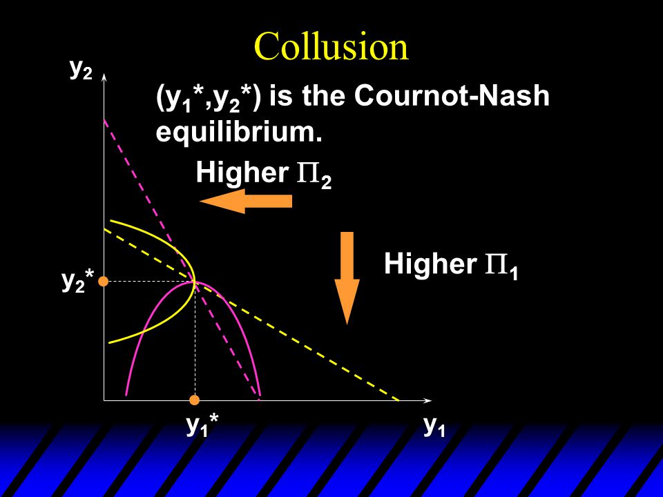 Collusion y2y2 y1y1 y1*y1* y2*y2* (y 1 *,y 2 *) is the Cournot-Nash equilibrium.
