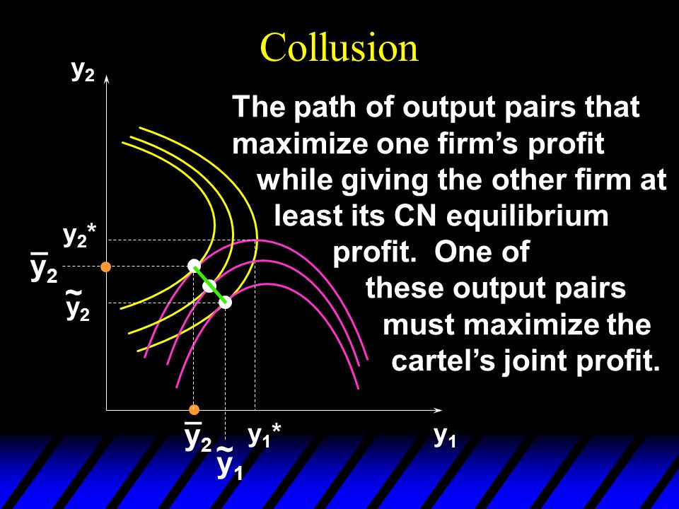 Collusion y2y2 y1y1 y1*y1* y2*y2* y2y2 ~ y1y1 ~ y2y2 _ y2y2 _ The path of output pairs that maximize one firm's profit while giving the other firm at least its CN equilibrium profit.