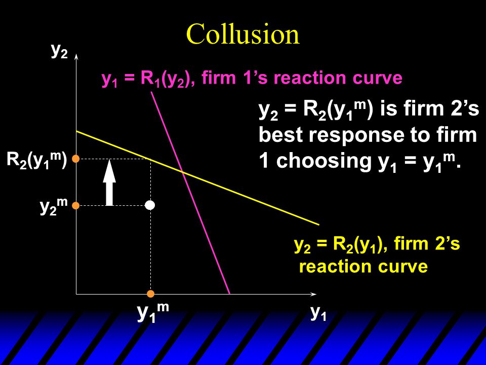 Collusion y2y2 y1y1 y2my2m y1my1m y 2 = R 2 (y 1 m ) is firm 2's best response to firm 1 choosing y 1 = y 1 m.