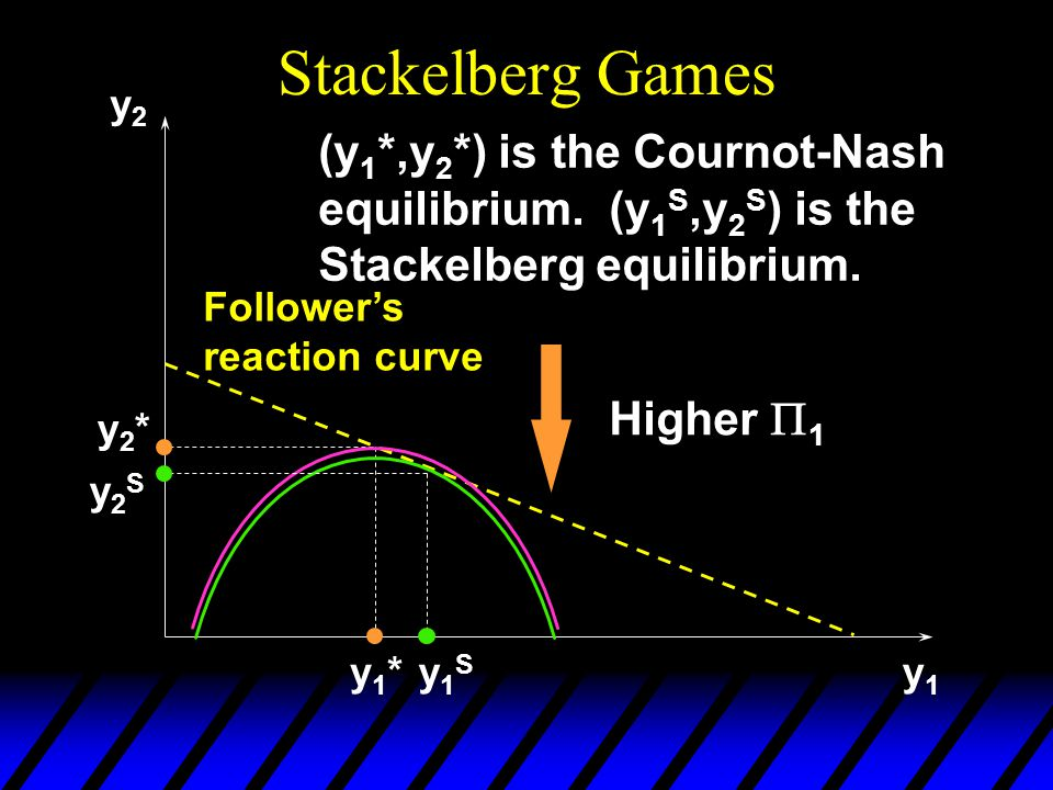 Stackelberg Games y2y2 y1y1 y1*y1* y2*y2* (y 1 *,y 2 *) is the Cournot-Nash equilibrium.