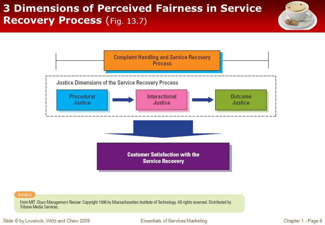 Slide © by Lovelock, Wirtz and Chew 2009 Essentials of Services MarketingChapter 1 - Page 6 3 Dimensions of Perceived Fairness in Service Recovery Pro