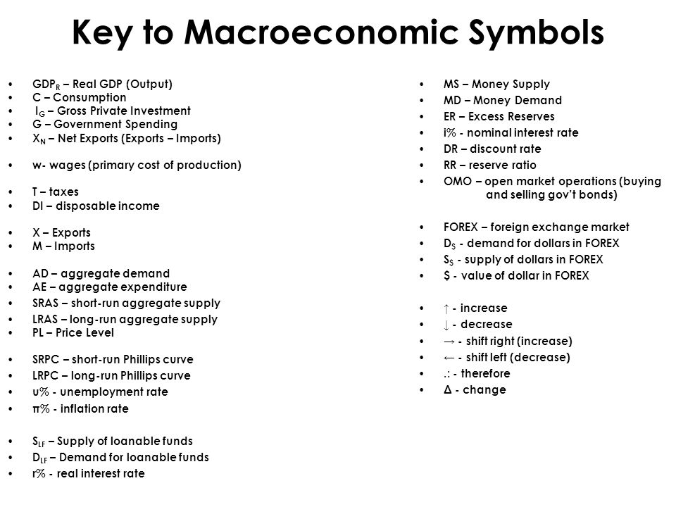 Key to Macroeconomic Symbols GDP R – Real GDP (Output) C – Consumption I G – Gross Private Investment G – Government Spending X N – Net Exports (Expor