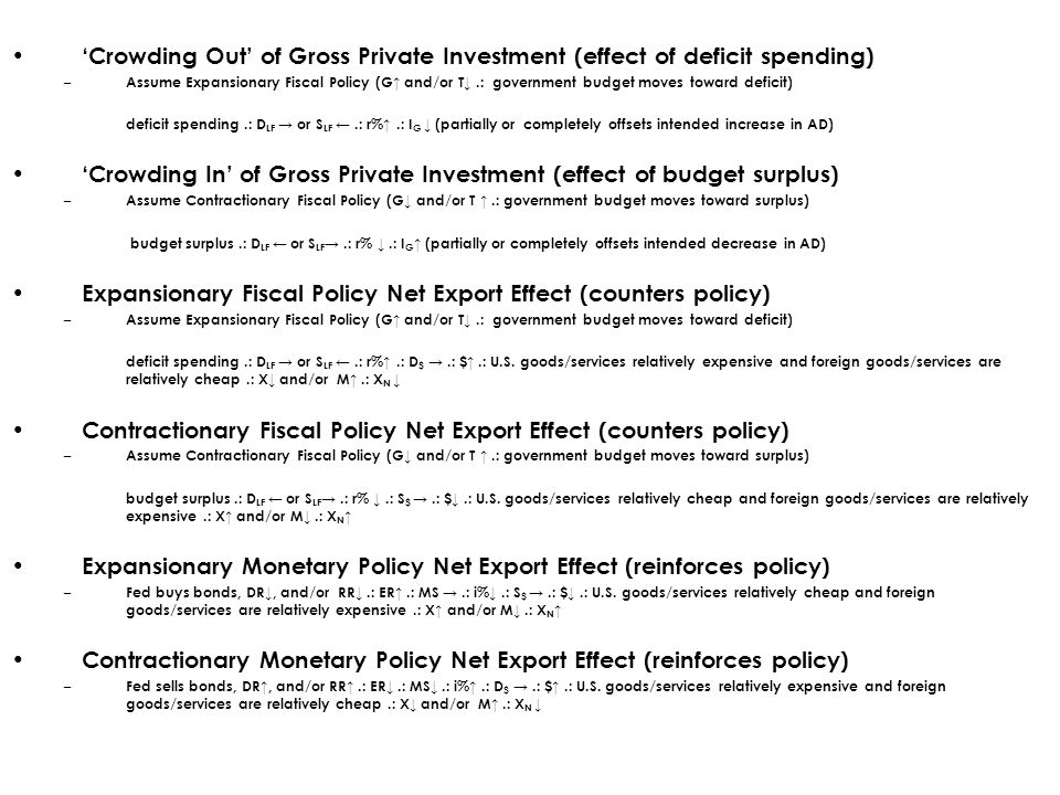 'Crowding Out' of Gross Private Investment (effect of deficit spending) – Assume Expansionary Fiscal Policy (G↑ and/or T↓.: government budget moves toward deficit) deficit spending.: D LF → or S LF ←.: r%↑.: I G ↓ (partially or completely offsets intended increase in AD) 'Crowding In' of Gross Private Investment (effect of budget surplus) – Assume Contractionary Fiscal Policy (G↓ and/or T ↑.: government budget moves toward surplus) budget surplus.: D LF ← or S LF →.: r% ↓.: I G ↑ (partially or completely offsets intended decrease in AD) Expansionary Fiscal Policy Net Export Effect (counters policy) – Assume Expansionary Fiscal Policy (G↑ and/or T↓.: government budget moves toward deficit) deficit spending.: D LF → or S LF ←.: r%↑.: D $ →.: $↑.: U.S.