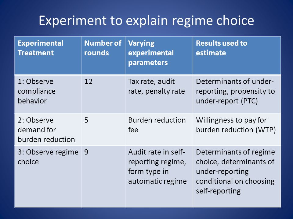 Experiment to explain regime choice Experimental Treatment Number of rounds Varying experimental parameters Results used to estimate 1: Observe compliance behavior 12Tax rate, audit rate, penalty rate Determinants of under- reporting, propensity to under-report (PTC) 2: Observe demand for burden reduction 5Burden reduction fee Willingness to pay for burden reduction (WTP) 3: Observe regime choice 9Audit rate in self- reporting regime, form type in automatic regime Determinants of regime choice, determinants of under-reporting conditional on choosing self-reporting
