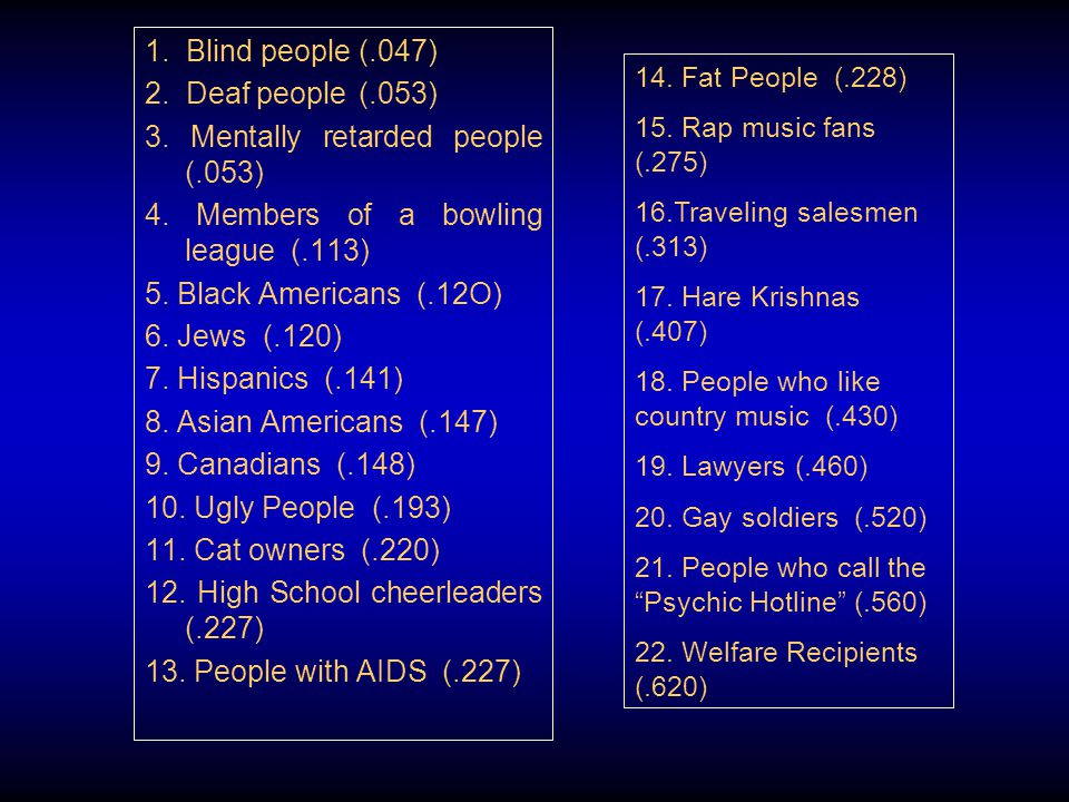 1. Blind people (.047) 2. Deaf people(.053) 3. Mentally retarded people (.053) 4. Members of a bowling league (.113) 5. Black Americans (.12O) 6. Jews