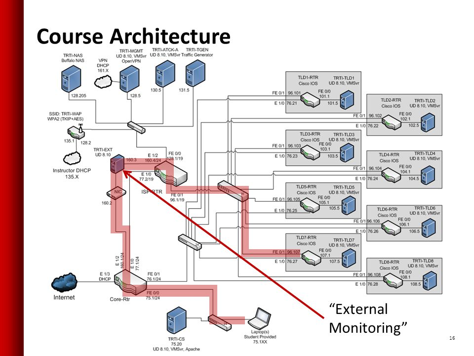 Course Architecture 16 External Monitoring